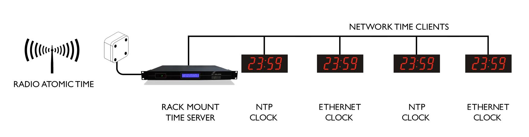 Ethernet Digi veggur sync