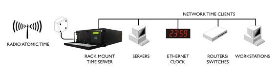 NTP Server MSF