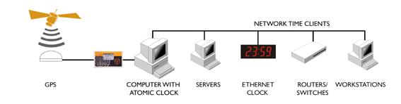 GPS Clock til server