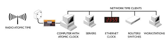 Atomur til server