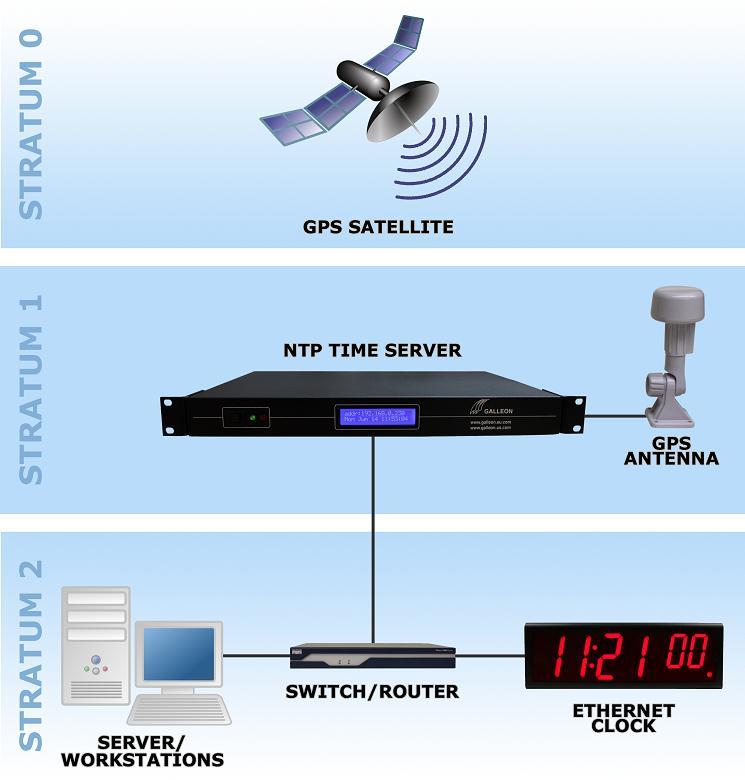 GPS tidsserveren